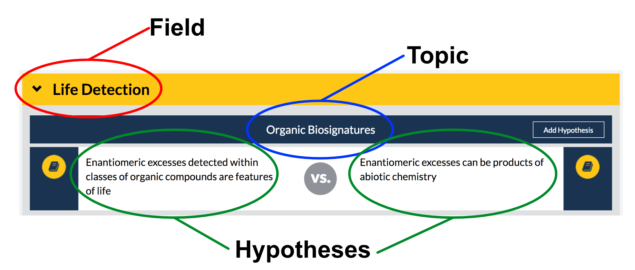 Field Topic Hypothesis